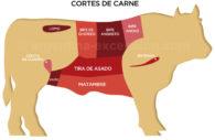 Découpe de viande, ArgentineDécoupe de viande, Argentine