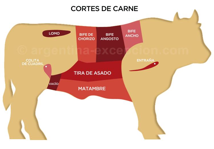Découpe de viande, Argentine