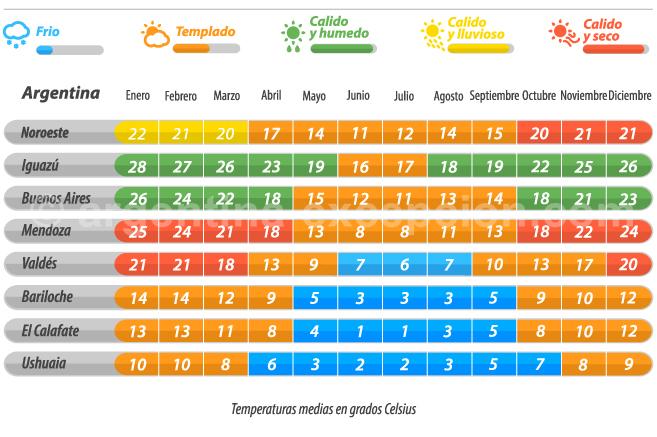 clima argentina cuando viajar